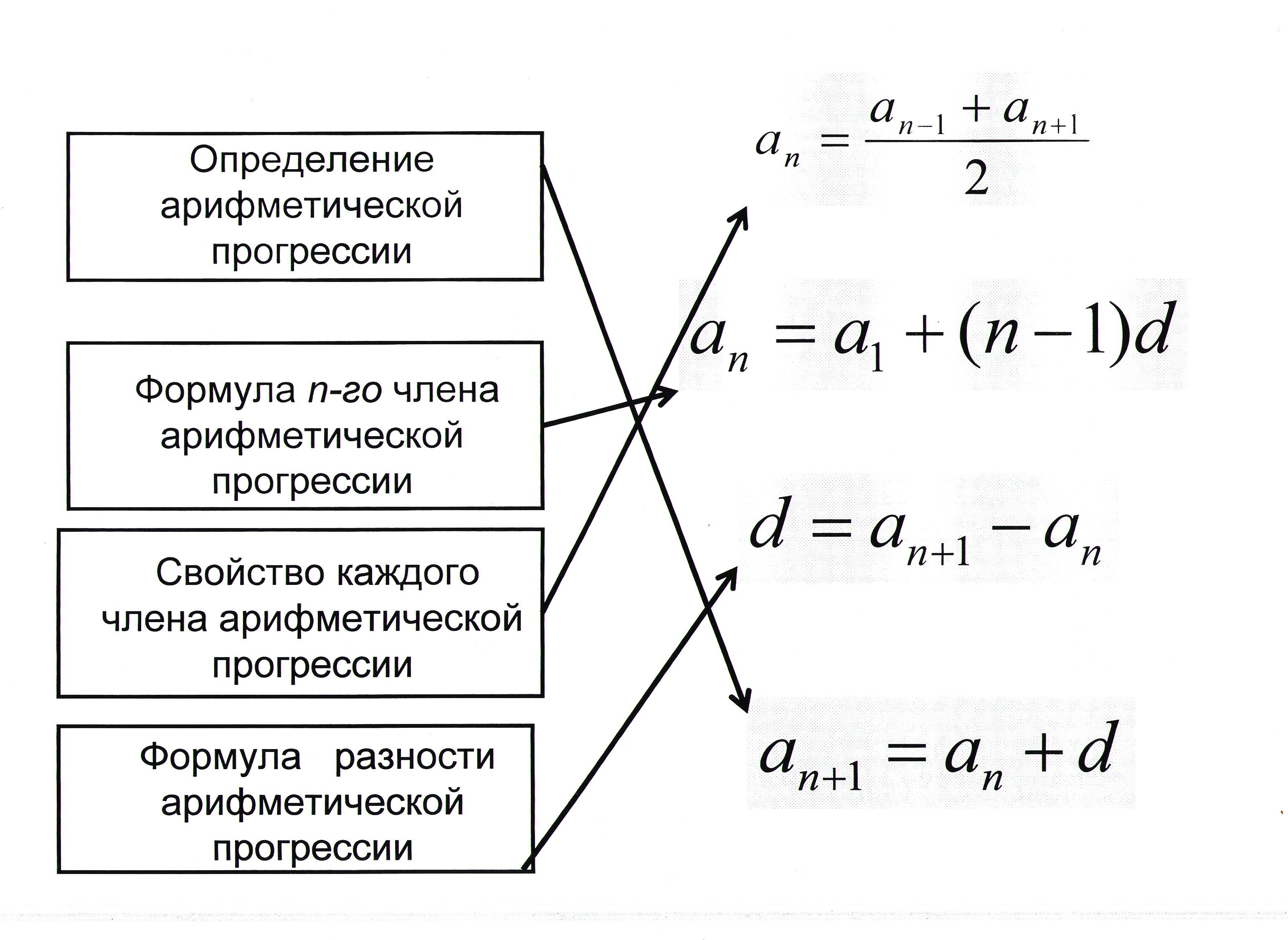 формула суммы членов