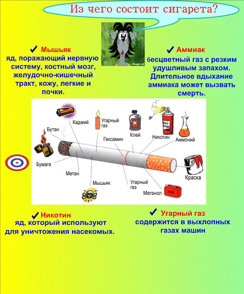 число реферат на тему курение с картинками рассмотрели, как проходит